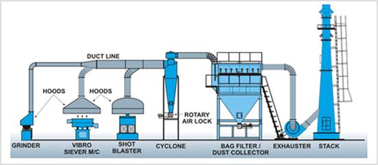 Nguyên lý hệ thống lọc bụi công nghiệp