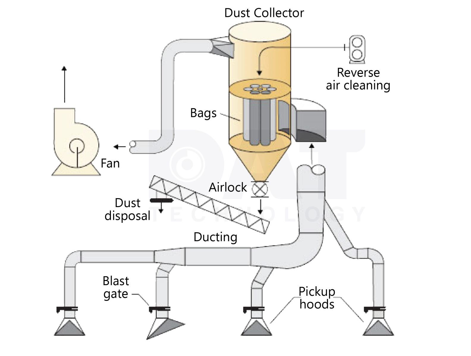 Quạt hút bụi thiết bị thiết yếu cho môi trường sống của bạn