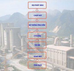 Quy trình hệ thống hút bụi xi măng trong nhà máy sản xuất