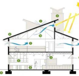 Hệ thống thông gió nhà ở